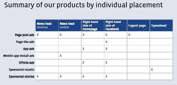Facebook product overview